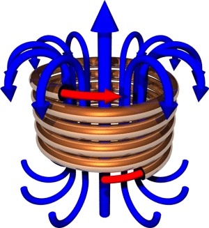 electromagnetism coil