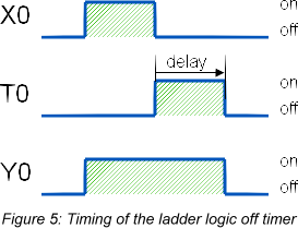 The Making of an Off Timer | PLCdev
